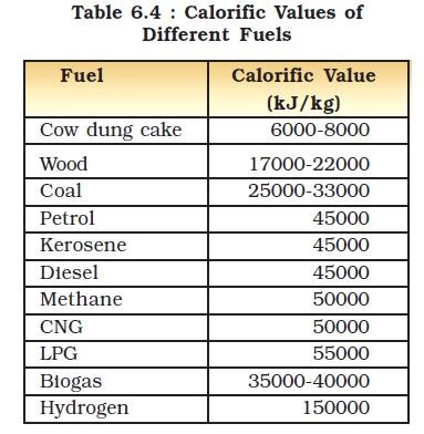 Calorific Value Of Natural Gas