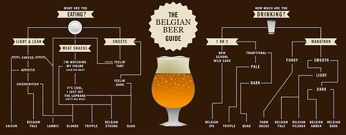 Belgian Beer Guide