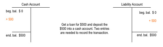 cash and liability T-Account example deposit a loan