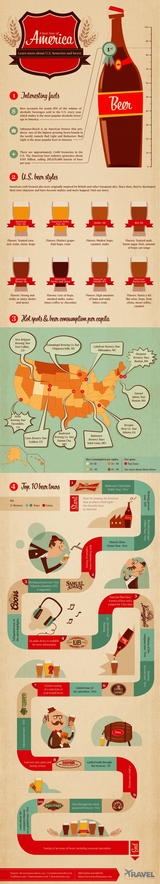 beer-tour-america