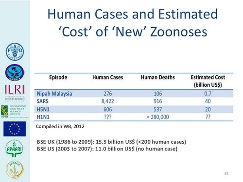 Cost of 'new' zoonoses