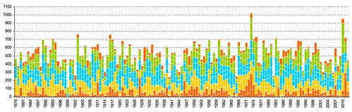 rainfall by season by year for maryborough