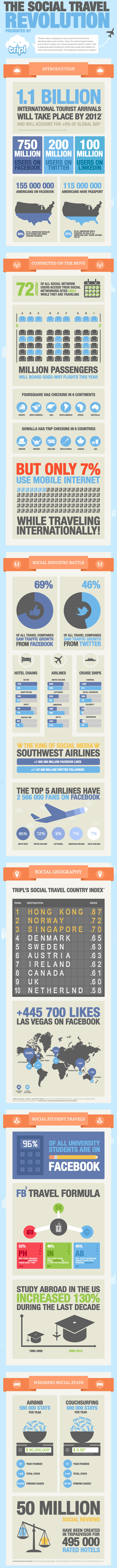 Infographic: The Social Travel Revolution