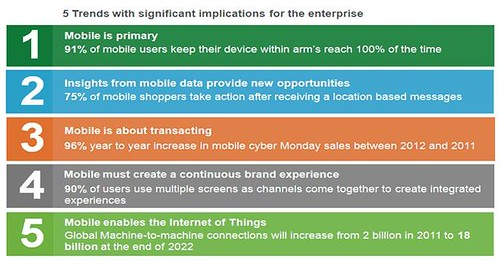 5 Mobile Trends