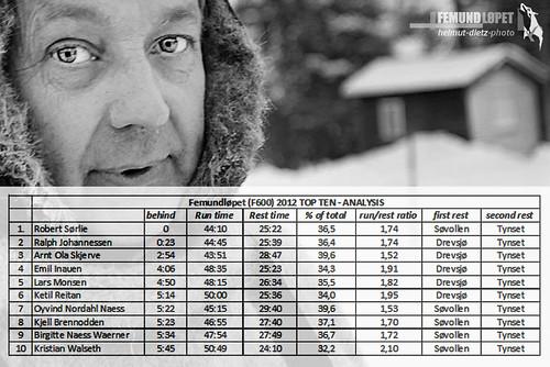 Femundløpet statistics 2012, Ralph Johannessen, helmut-dietz-sled-dog-photo
