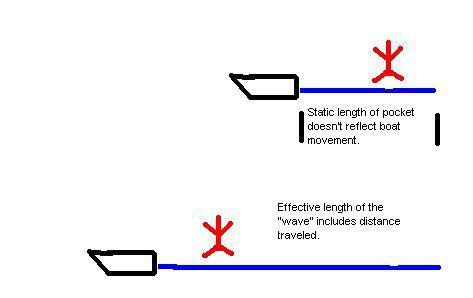 pocket length