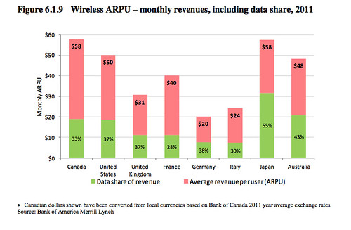 Canadian Wireless Reality Check: Why Our Wireless Market is Still Woefully Uncompetitive