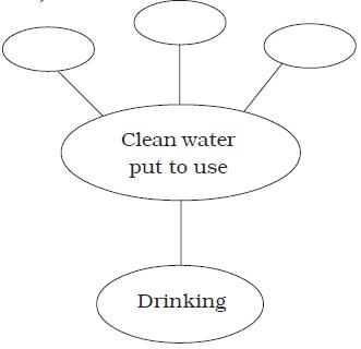 NCERT Class VII Science Chapter 18 Wastewater Story – AglaSem Schools
