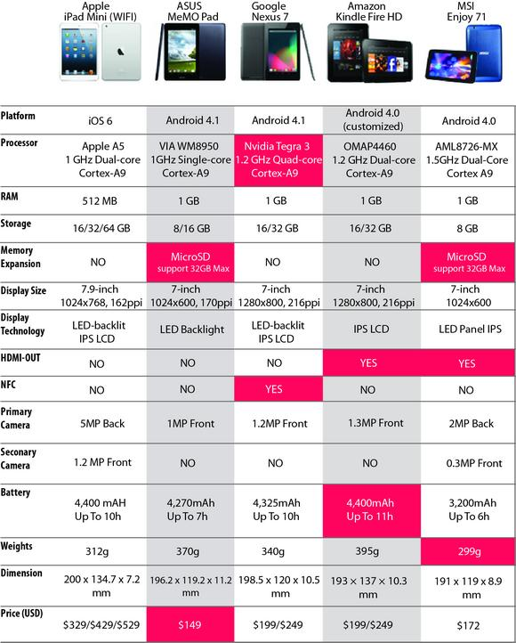 comparison chart (7-inch tablet)