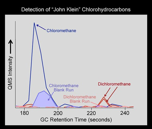 "Chlorinated Forms of Methane at ""John Klein"" Site"