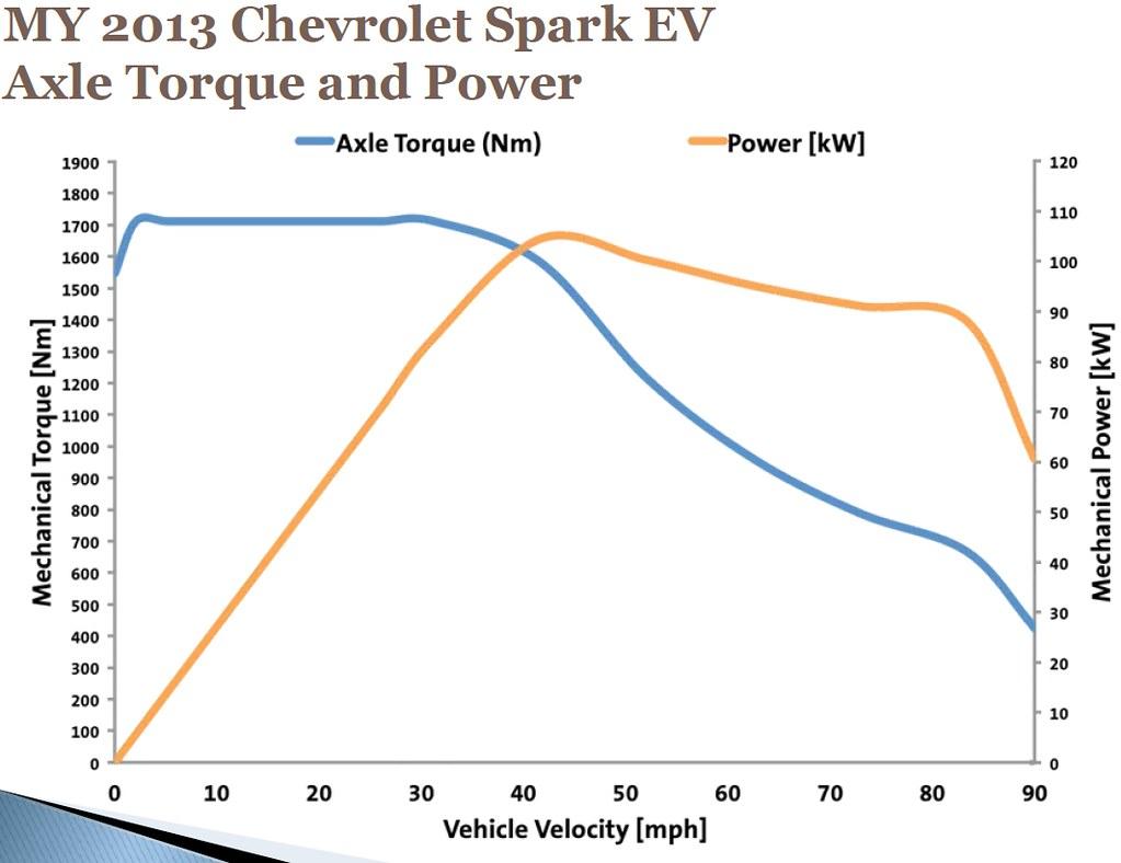 2014 vs 2015 - Chevy Spark EV Forum