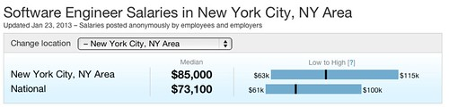 Software Engineer salaries in New York 2012