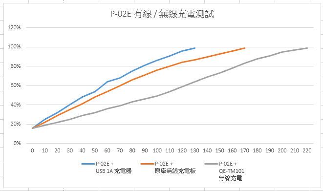 P-02E 有線與無線充電實測 @3C 達人廖阿輝