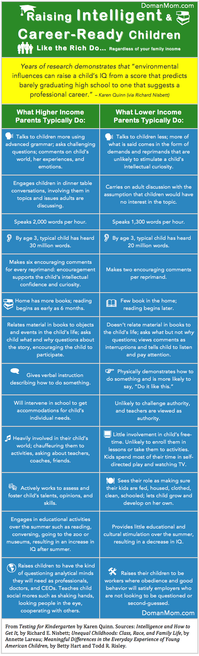 How to Achieve the Educational Outcomes of the Upper Class (Regardless of Your Income) Infographic