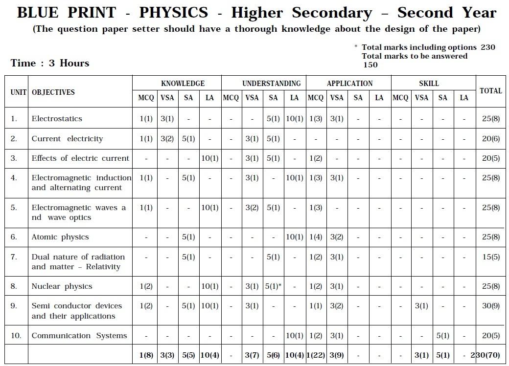 Tamil Nadu State Board Class 12 Marking Scheme - Statistics