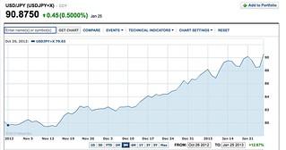 yahoo.com chart