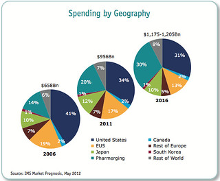 Spending by geography - medical translation