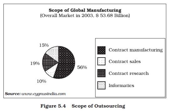 NCERT Class XI Business Studies: Chapter 5 – Emerging Modes of Business