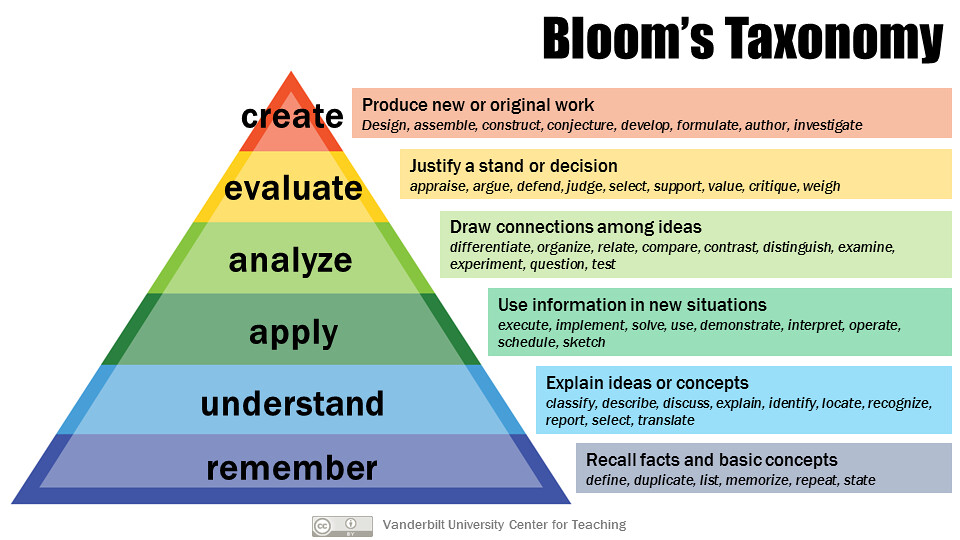 bloom u0026 39 s taxonomy