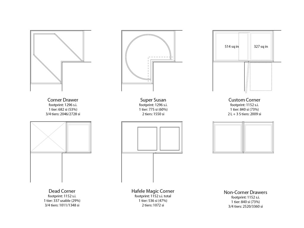 Corner Drawer Corner Cabinet Space Calculations And Analysis