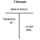 t-account quickbooks landlords