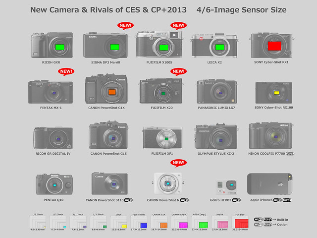 New Camera & Rivals of CES & CP+2013    4/6-Image Sensor Size