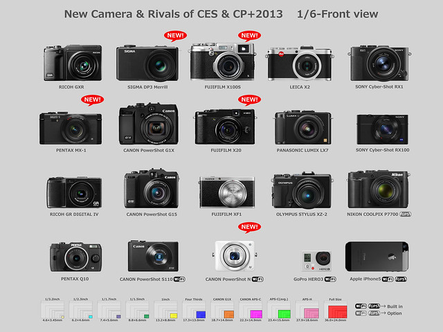 New Camera & Rivals of CES & CP+2013    1/6-Front view