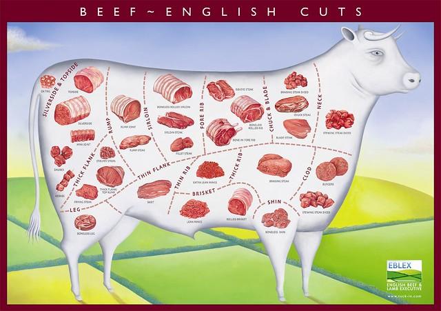 beef_cuts eblex