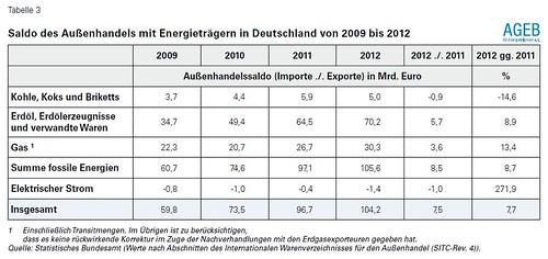 Außenhandelssaldo Fossile Energie
