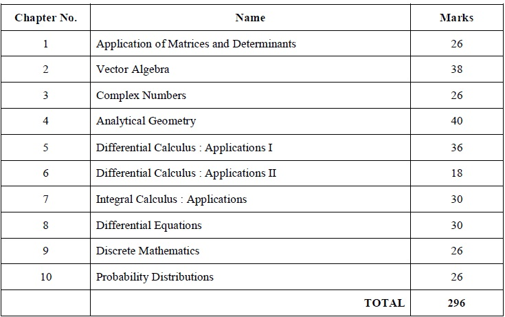 Tamil Nadu State Board Class 12 Marking Scheme - Mathematics