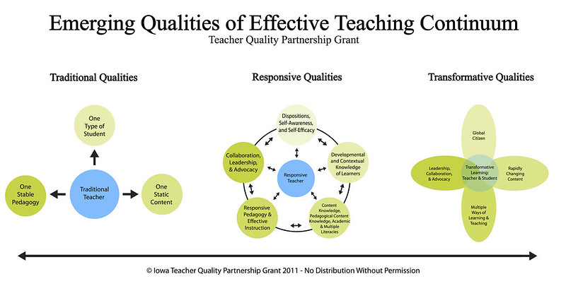 Emerging Qualities of Effective Teaching Continuum