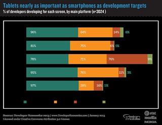 VisionMobile – Tablets nearly as important as smartphones as development targets