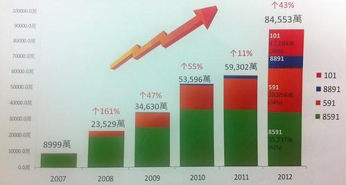 數字科技營收成長圖