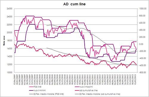 advance decline line