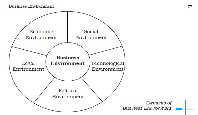 components of business environment People, machines, products/services of these 3 components people are the most vital aspect of your business.