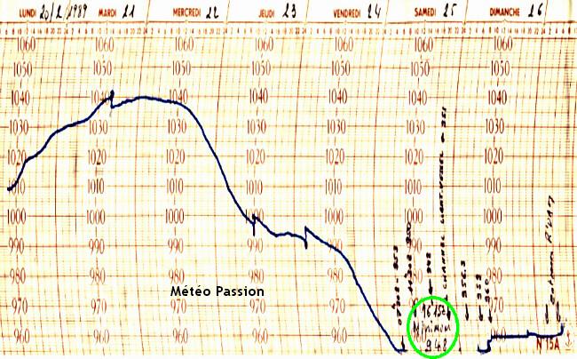 courbe du barographe d'un navire lors du record absolu de basse pression en Manche le 25 février 1989 météopassion