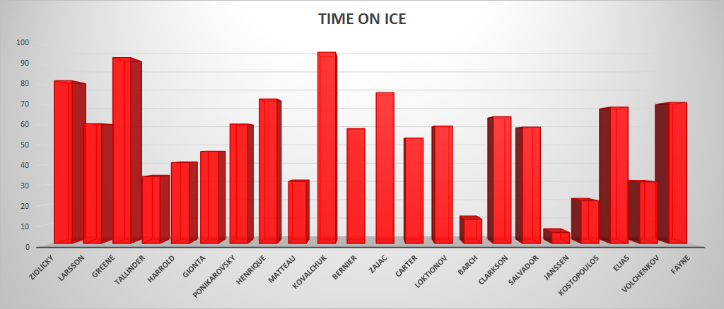 Time on Ice Stats