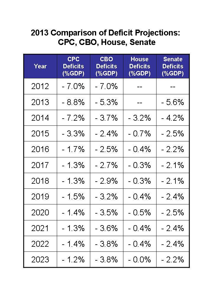2013 Budget Projection Comparison