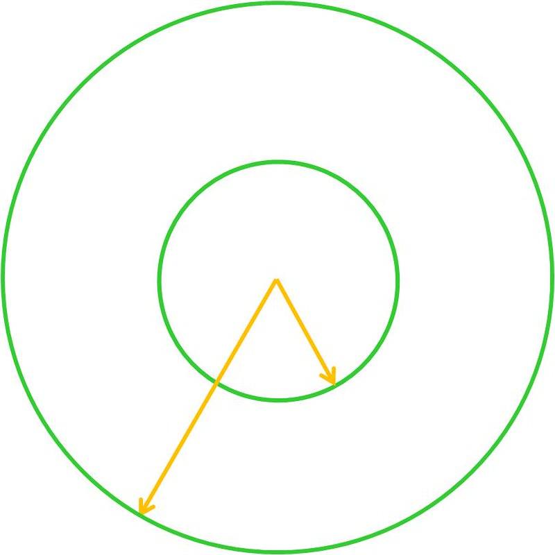2 cirkels