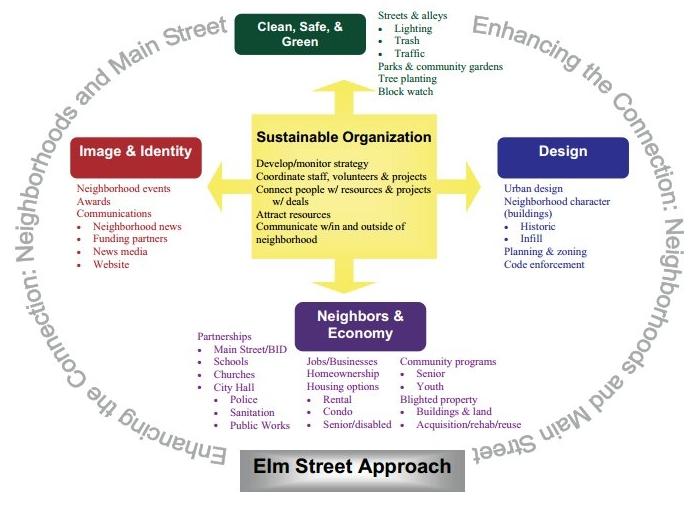 Elm Street neighborhood revitalization program diagram, Pennsylvania