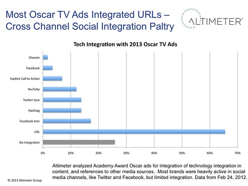 Most Oscar TV Ads Integrated URLs –Social Integration lower