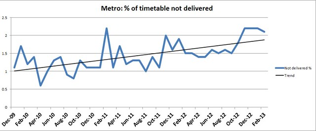 Metro: Percentage of timetable not delivered (network-wide)
