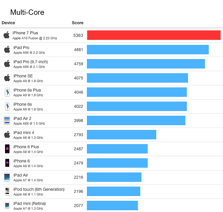 iphone7plus_benchmark_2a