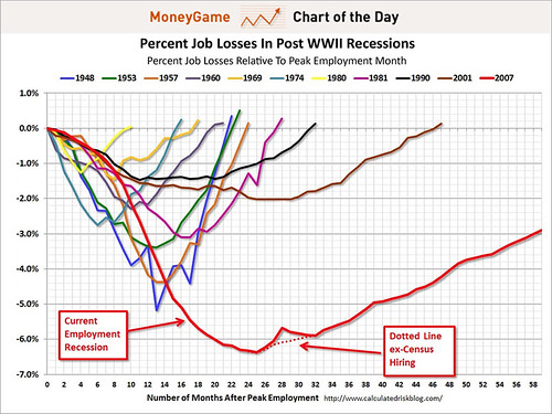 chart-of-the-day-the-scariest-jobs-chart-ever (1)