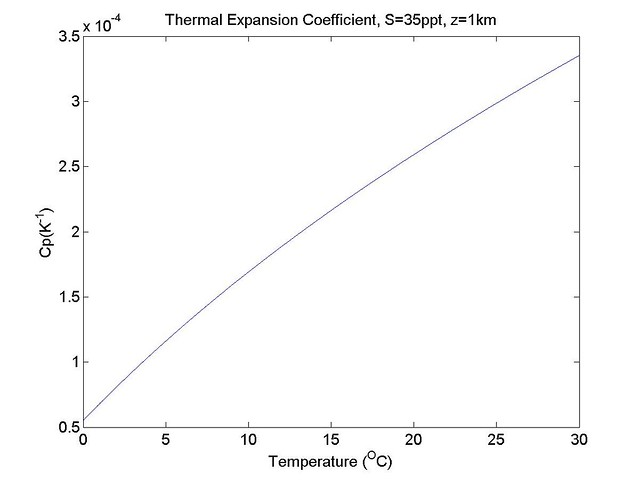 ThermalExpansion