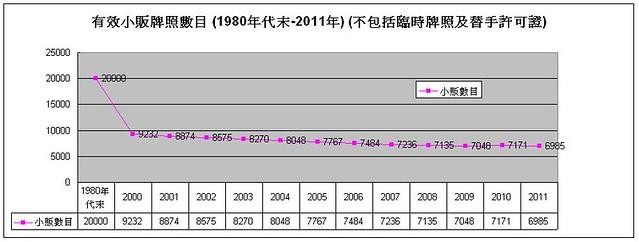 小販數目80年代末-2011