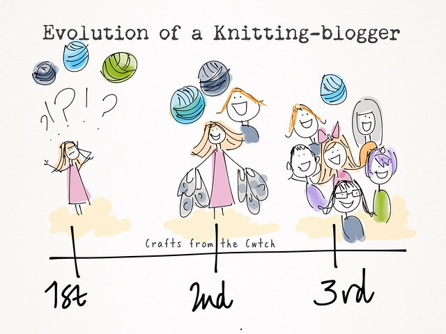Evolution of a knitting-blogger (at Unravel)