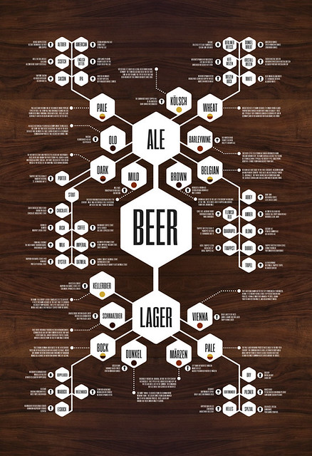 Haynes-beer-flow-chart