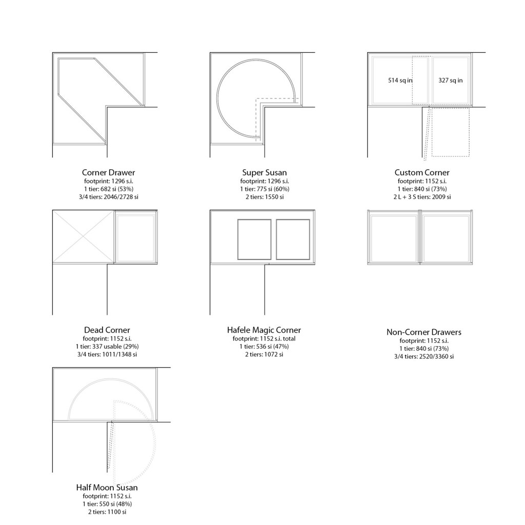 Corner Cabinet Space Calculations And Analysis