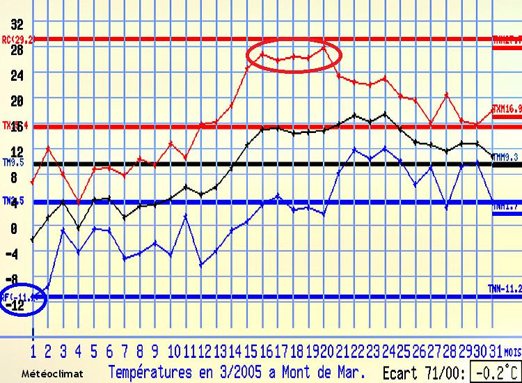 graphique des températures à Mont-de-Marsan en mars 2005 météopassion